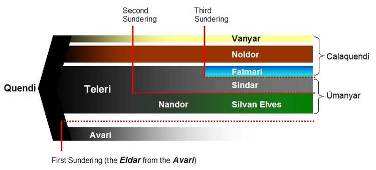 A chart of the Sundering of the Elves